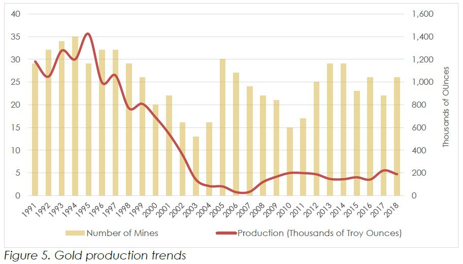 California annual gold production data for the years 1991 through 2018. This is Figure 5 from the 2018 Non-Fuel Mineral Production report, used here as a decorative graphic. Refer to the 2018 report to obtain more information on this figure.