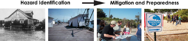 Series of four photos illustrating a process from Hazard Identification to Mitigation and Preparedness.